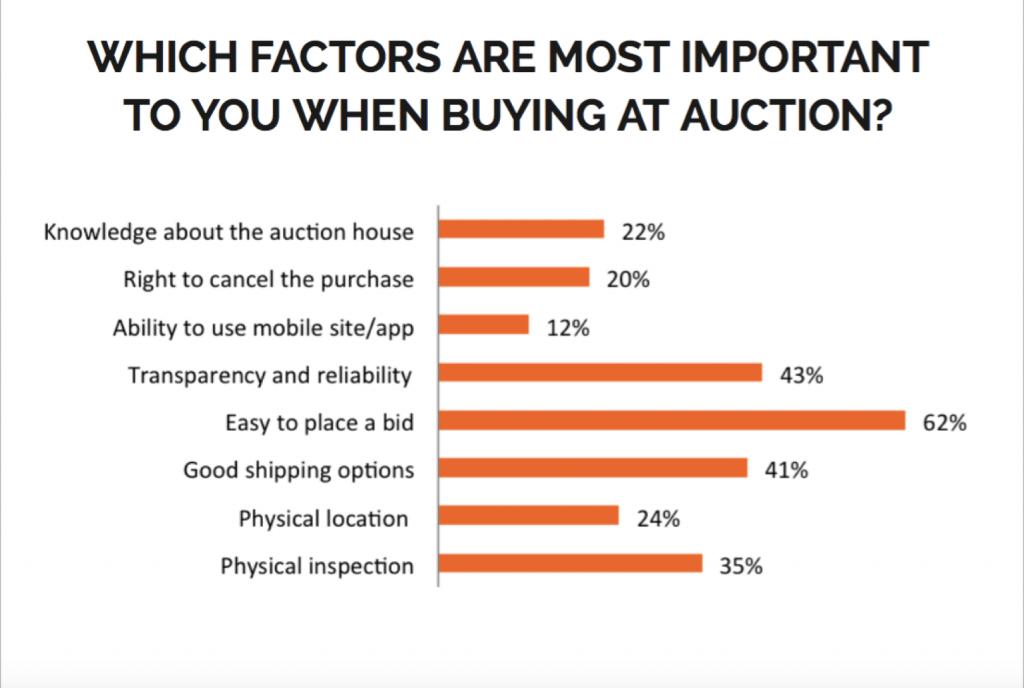 Quels sont les facteurs importants lors d'un achat aux enchères? Image ©Barnebys
