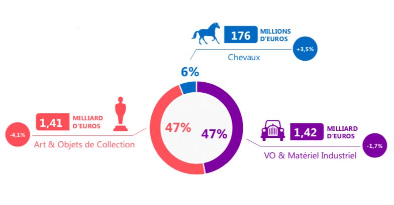 Montants adjugés et évolutions par secteur d'activité, image ©CVV