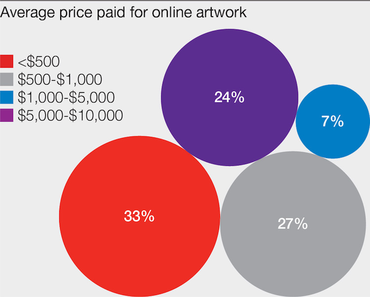 The mass market or the so-called lower segment continues to attract most online buyers