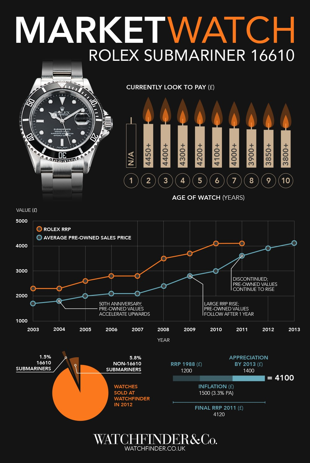 blog_Rolex_MarketWatch