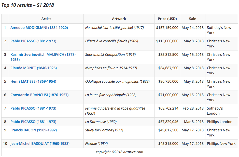 Die 10 teuersten Kunstwerke der ersten Jahreshälfte 2018 | Tabelle: ©Artprice
