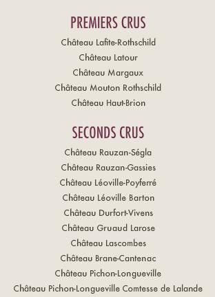 Utdrag från 1855 års officiella klassificering i Bourdeaux. Skärmdump från crus-classes.com