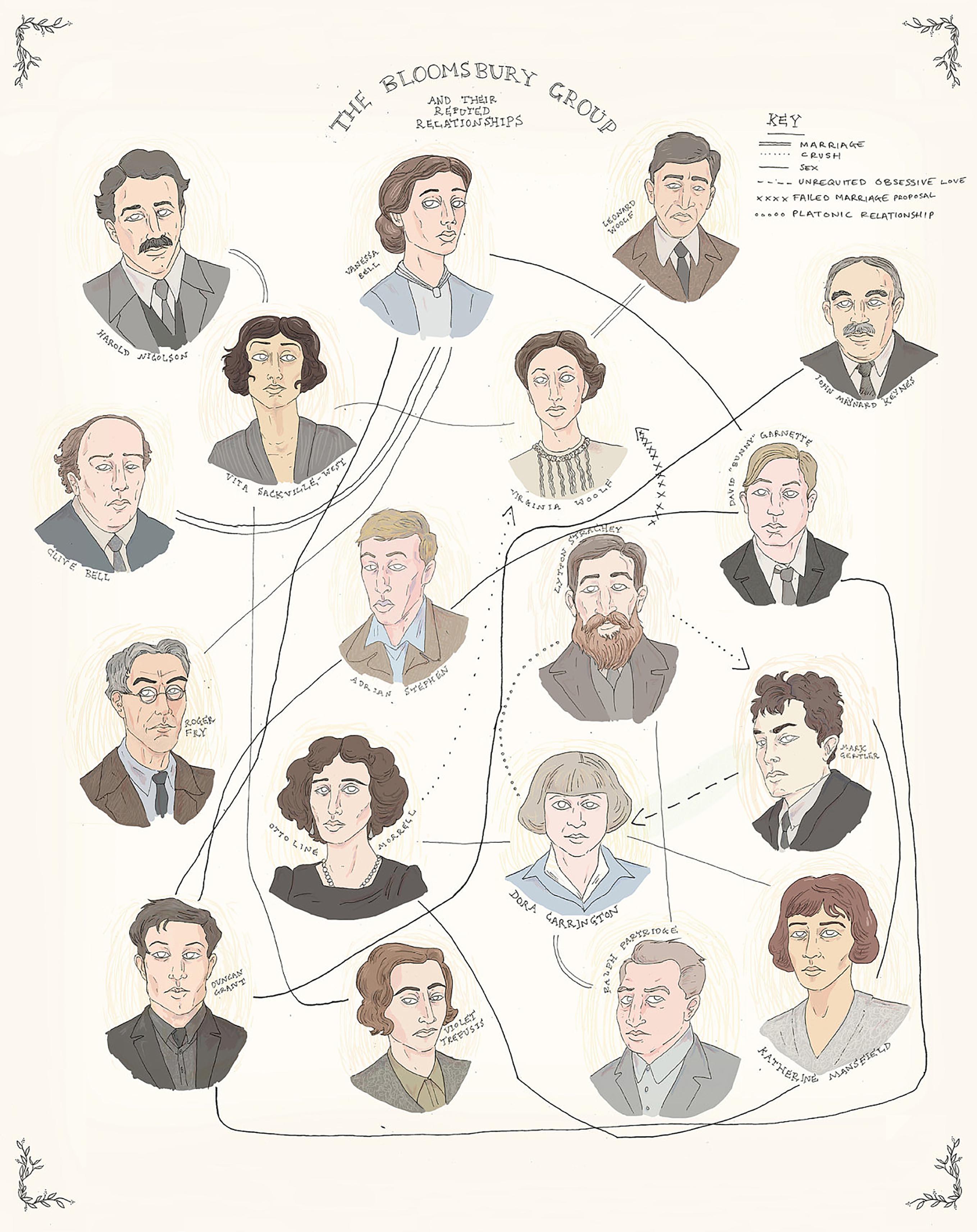 Bloomsburygruppens relationskarta. Bild: Flow Magazine