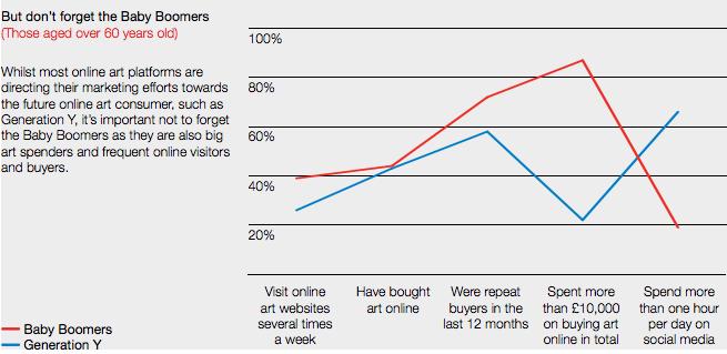 Image: The Hiscox Online Art Trade Report 2016
