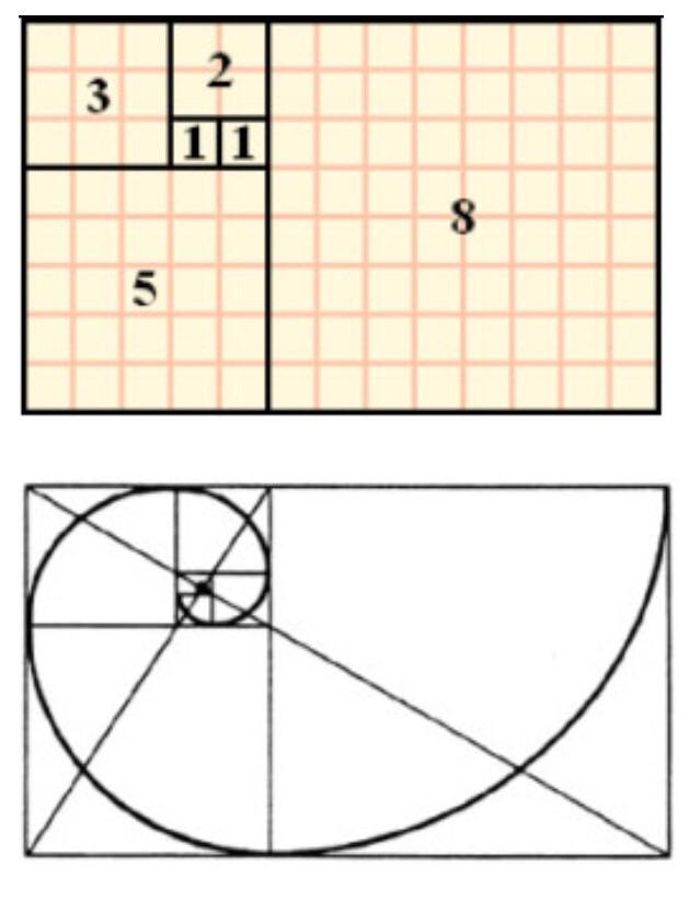 Fibonaccis talföljd från 1100-talet, ritat som ett diagram. 1,1,2,3,5,8,13.........