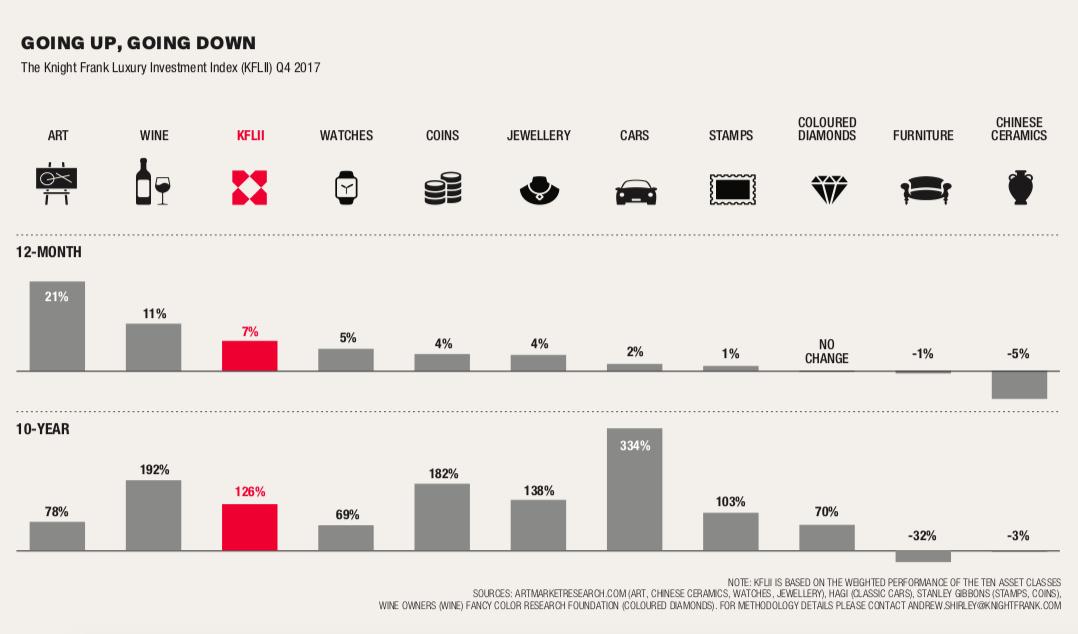 Statistiques sur l'investissement par catégories, image ©The Knight Frank