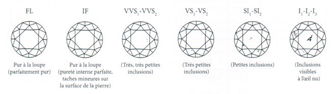 L'échelle de pureté des diamants, de I3 à Flawless