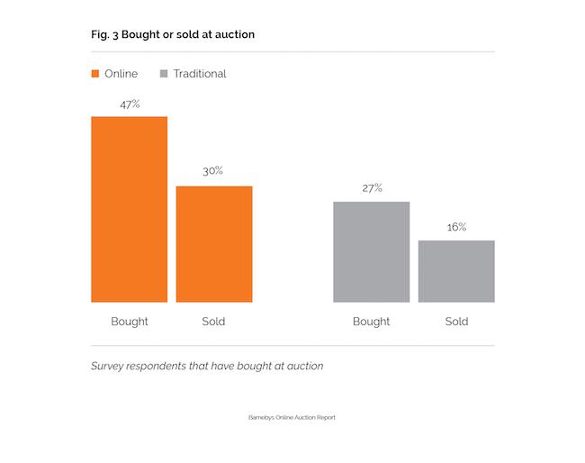 Los compradores online son más activos