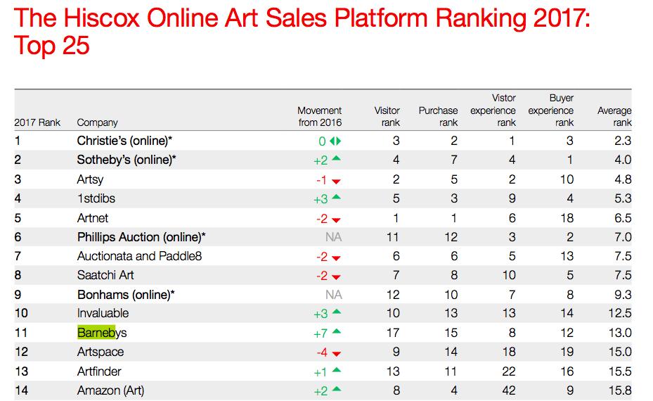 Den schnellsten Anstieg des Rankings in der Kunstwelt kann Barnebys vorweisen.