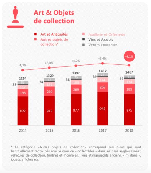 Récapitulatif économique du secteur « Art & Objets de Collection » par année, image ©CVV