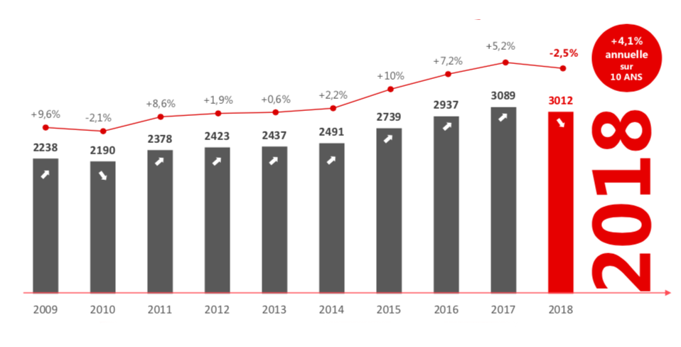 Après sept années de progression régulière, le marché marque une inflexion. La progression moyenne du montant adjugé sur 10 ans affiche tout de même +4,1%, image ©CVV