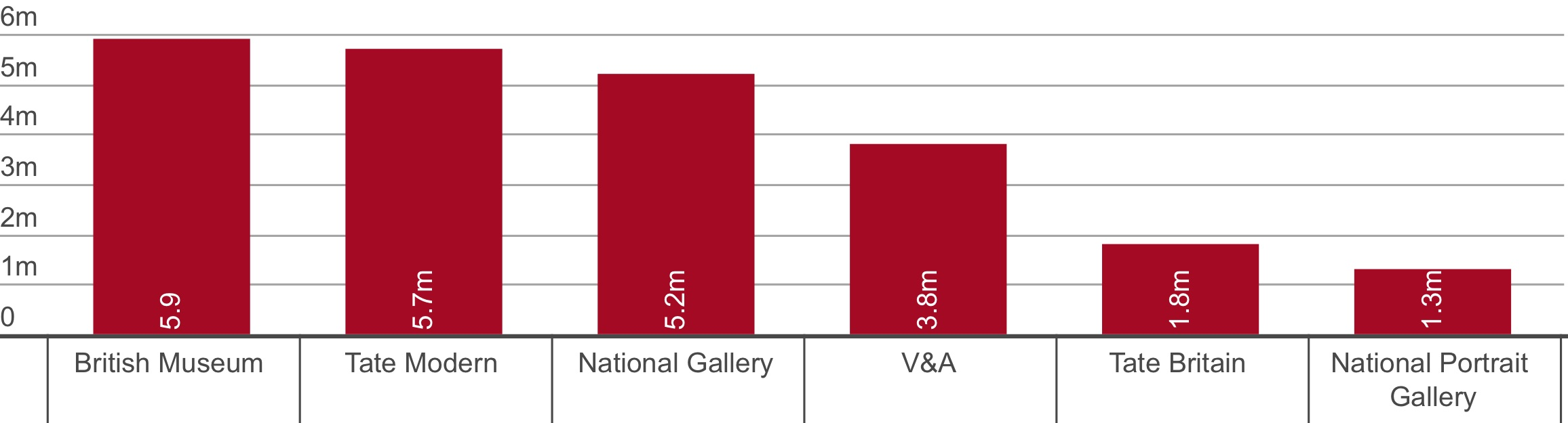 Evolution of the attendance for largest British museums