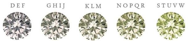 L'échelle de couleur des diamants, de D à W