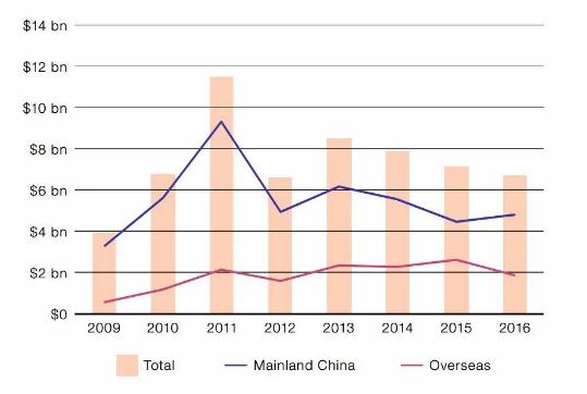 Ventes globales (en USD) de l'art chinois de 2011 à 2016. Courtesy Arnet
