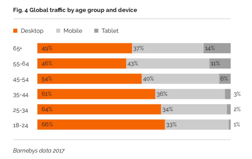 Utilisateurs mobiles et desktop par tranches d'âges, image ©Barnebys