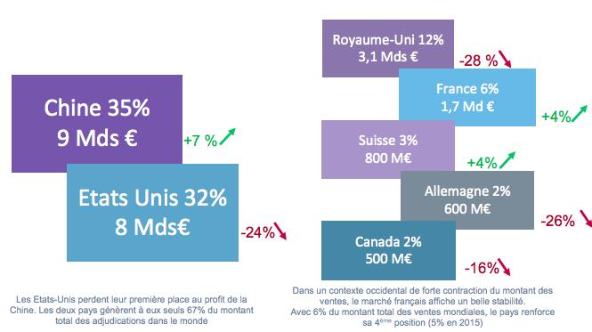 """Montant, part et évolution des ventes en """"Art et Objet de Collection"""" par zones géographiques Copyright: CVV"""