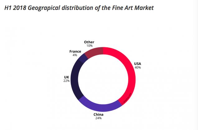 Konstmarknadens geografiska fördelning under första hälften av år 2018. ©Artprice