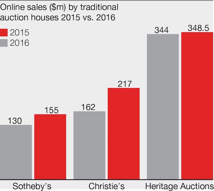 De plus en plus de géants du monde des enchères profitent de la numérisation de l'industrie, et Heritage Auctions reste le leader mondial dans le domaine numérique