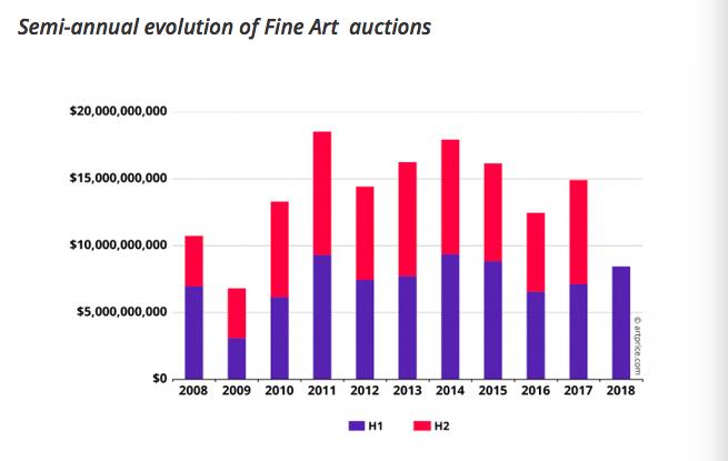 Évolution du chiffre d'affaires du marché de l'art par année et par semestre