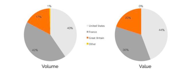 La concentration du marché des pièces de Jeanneret en France, aux États-Unis et au Royaume-Uni Source: Barnebys