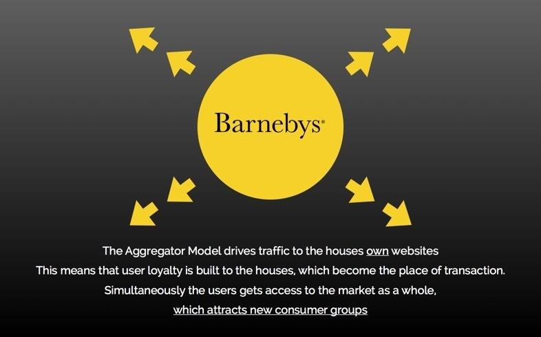 Barnebys' Modell für einen nachhaltigen Verkehr auf dem Auktionsmarkt   Abb.: © Barnebys