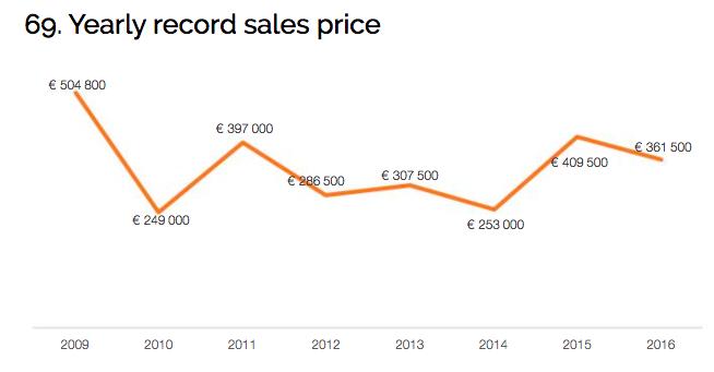 Record des ventes de Charlotte Perriand par année Source: Barnebys