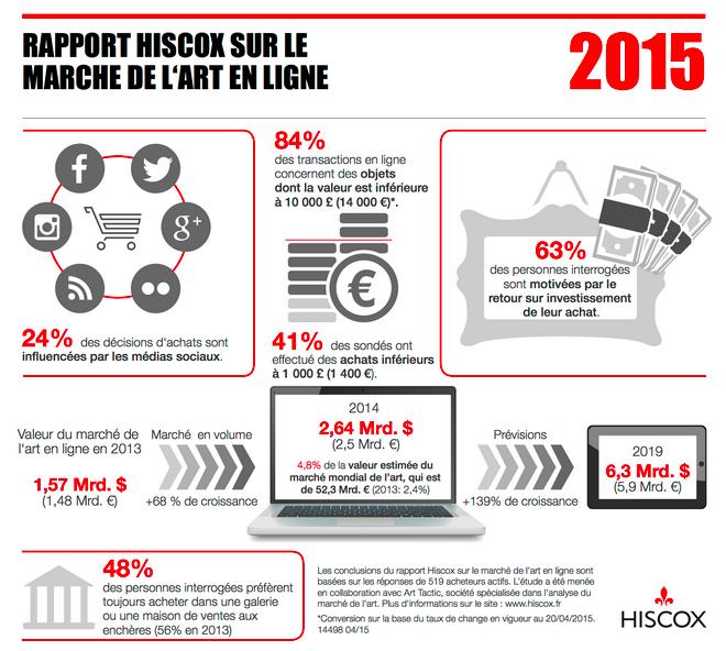 Les chiffres clés du rapport grâce à l'infographie Hiscox